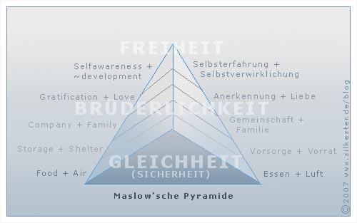 Maslow'sche Bedürfnispyramide und die soziale Dreigliederung